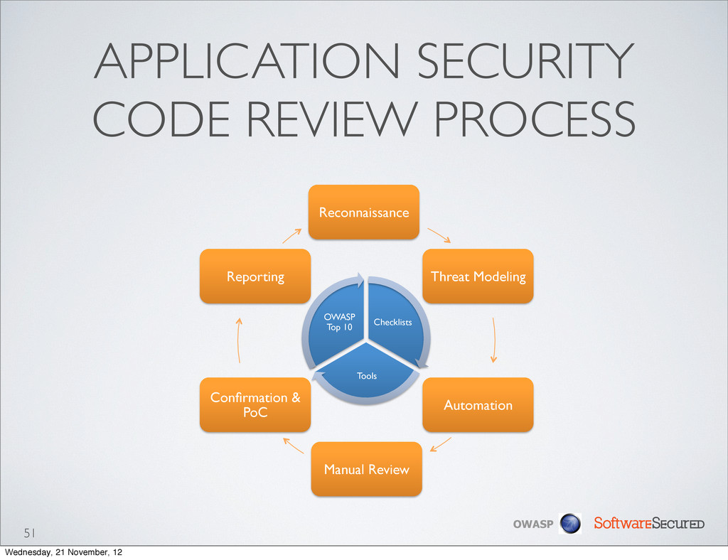 Softwar S cur OWASP APPLICATION SECURITY CODE R...