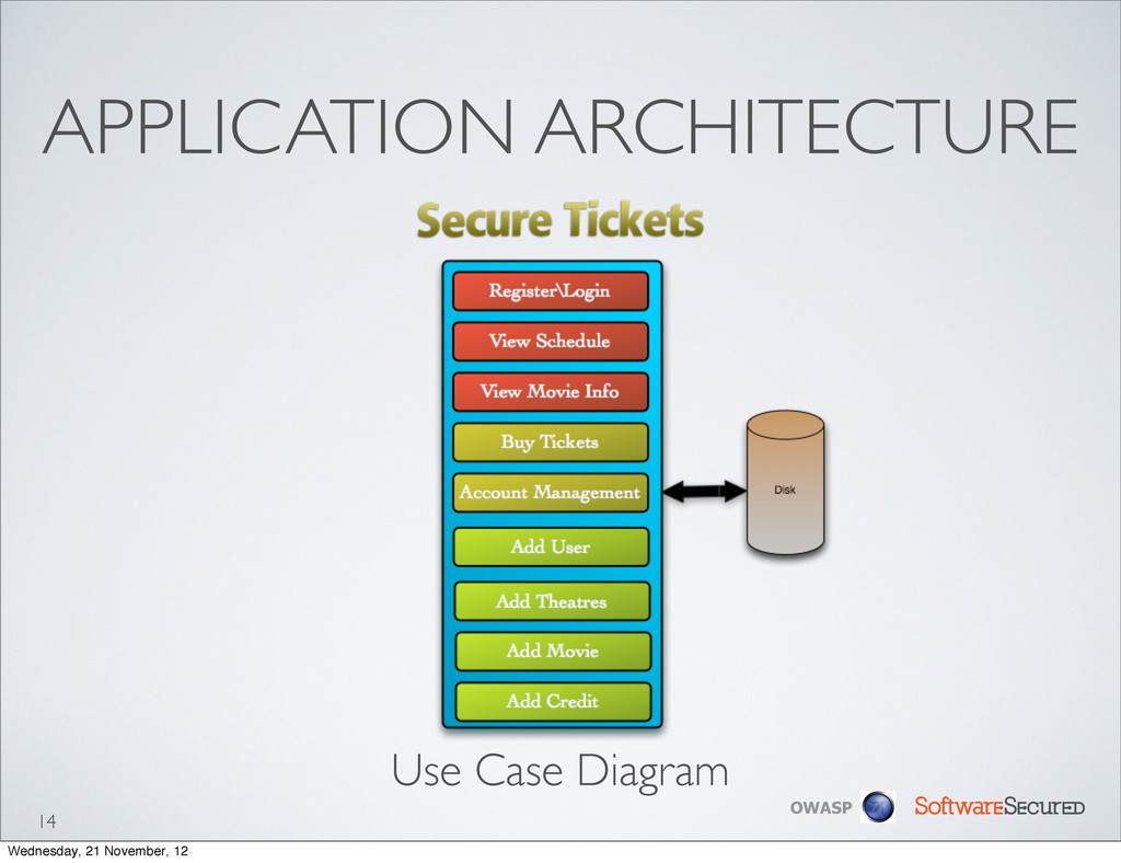 Softwar S cur OWASP APPLICATION ARCHITECTURE 14...