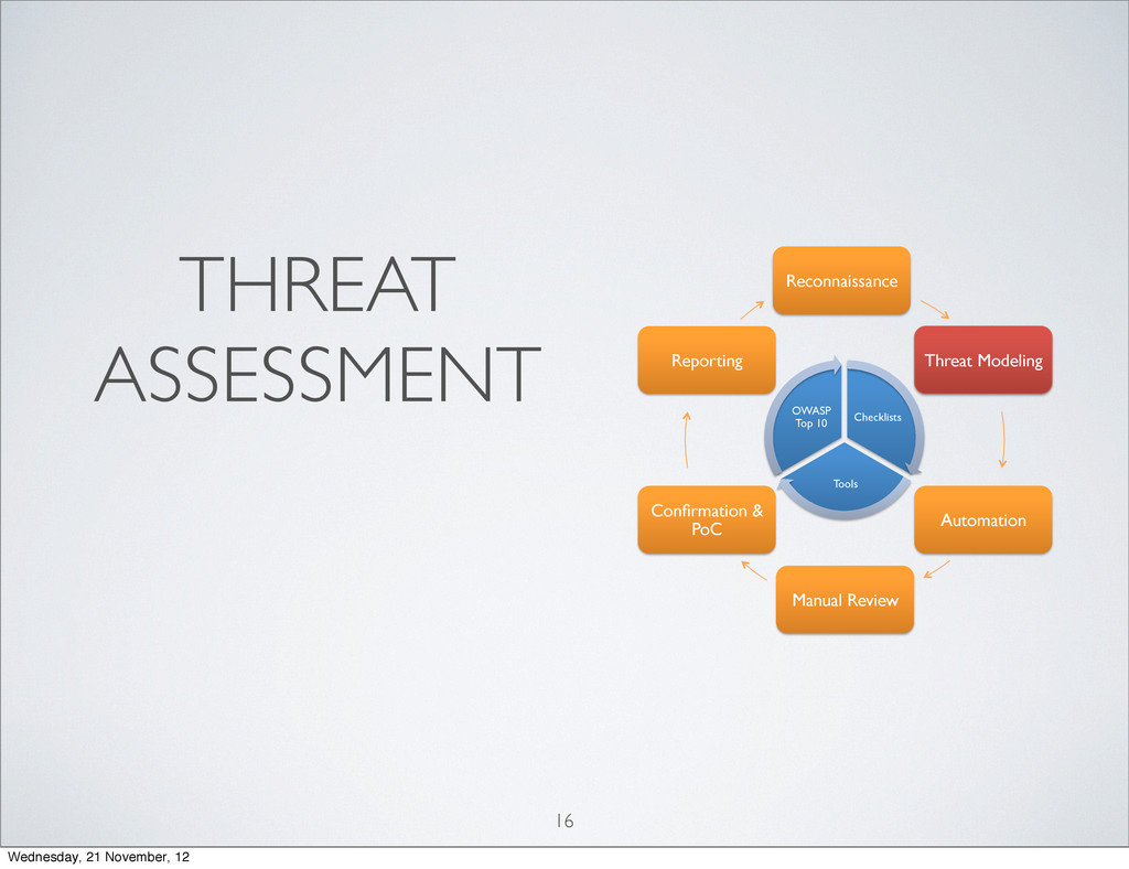 THREAT ASSESSMENT 16 Reconnaissance! Threat Mod...