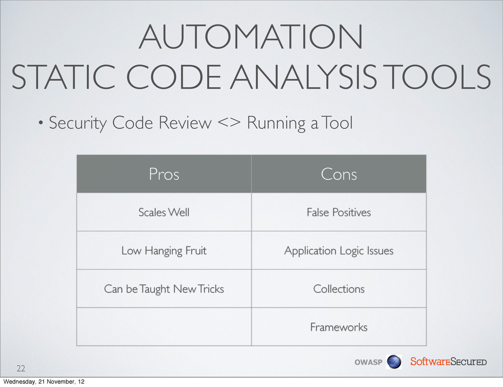 Softwar S cur OWASP AUTOMATION STATIC CODE ANAL...