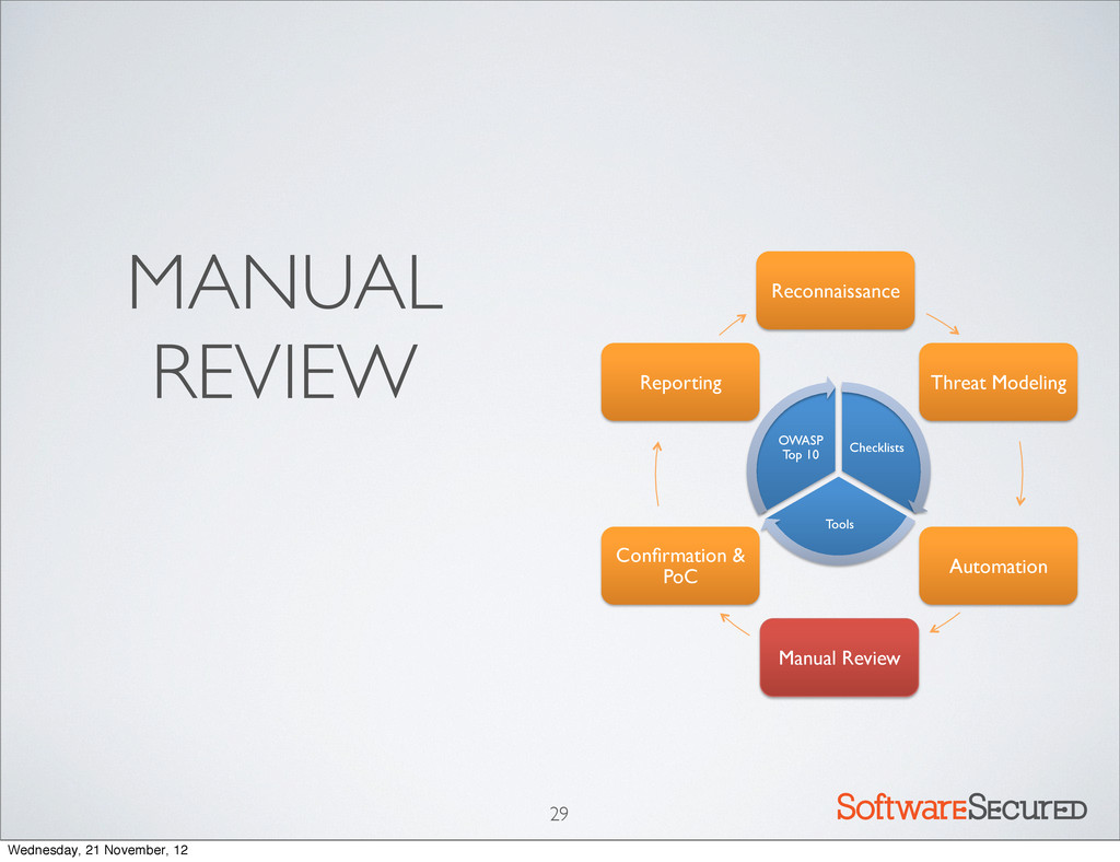 MANUAL REVIEW Softwar S cur 29 Reconnaissance! ...