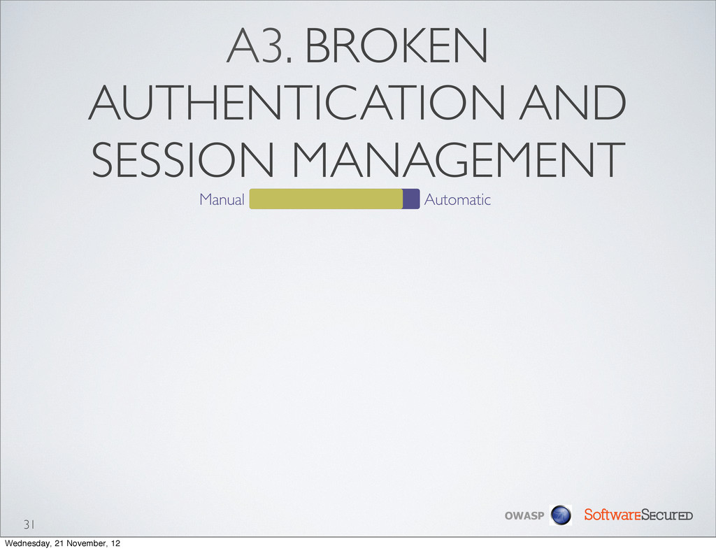 Softwar S cur OWASP A3. BROKEN AUTHENTICATION A...