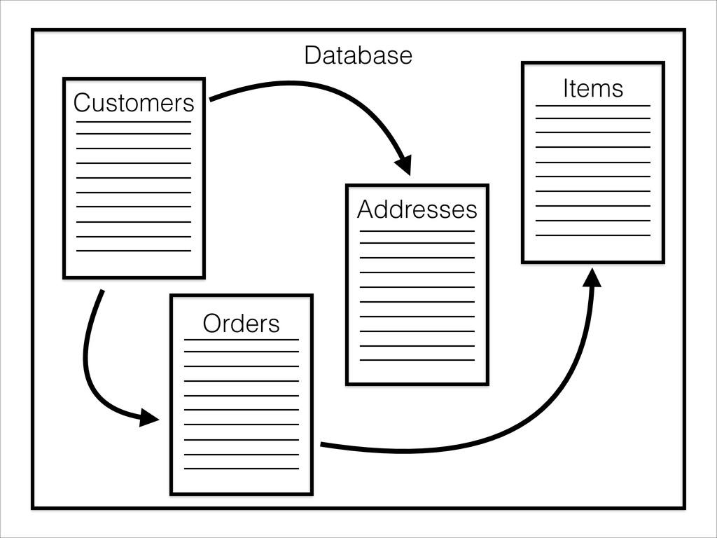 Database Customers Orders Addresses Items