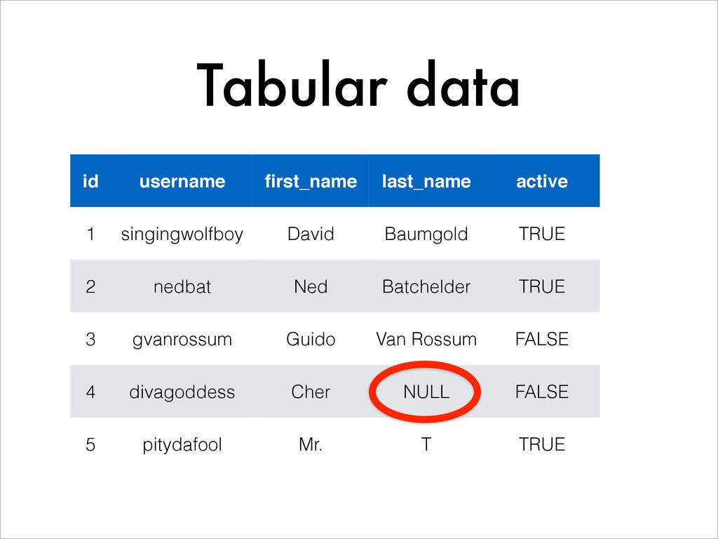 Tabular data id username! first_name last_name a...