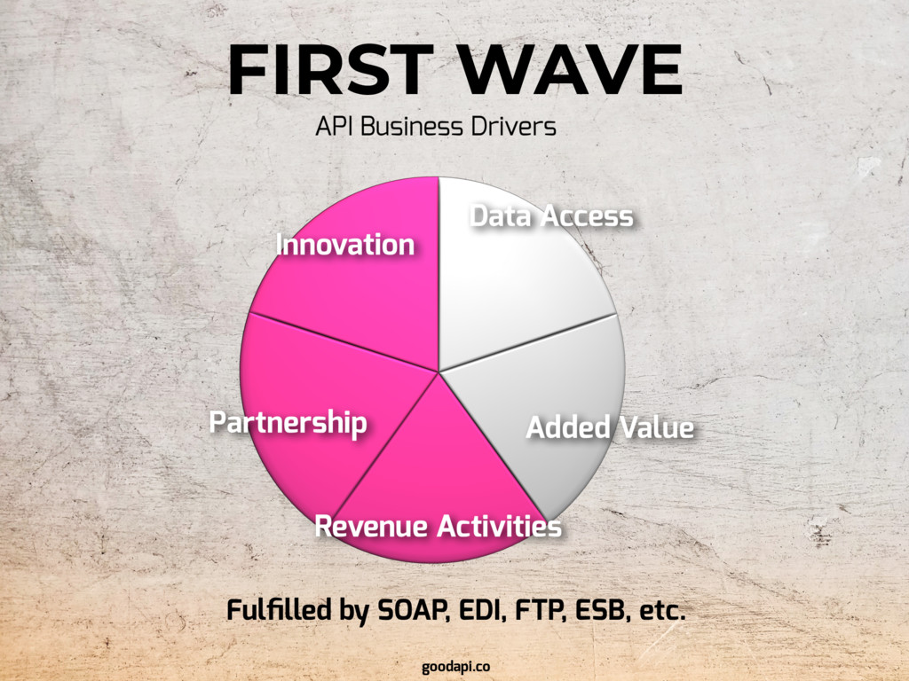 FIRST WAVE goodapi.co Fulfilled by SOAP, EDI, FT...