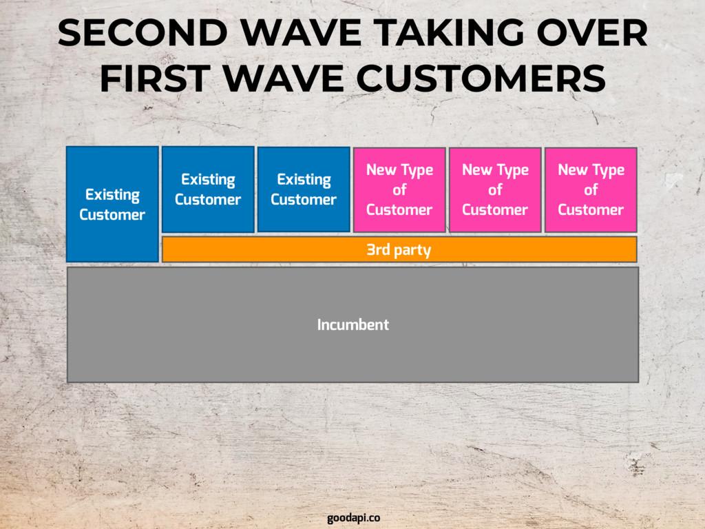 Incumbent Existing Customer Existing Customer E...