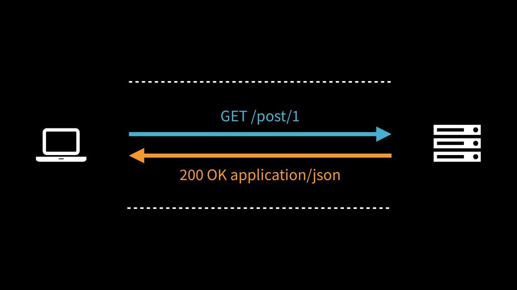 Ȑ GET /post/1 200 OK application/json