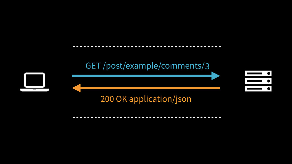 2 3 Ȑ GET /post/example/comments/ 200 OK applic...