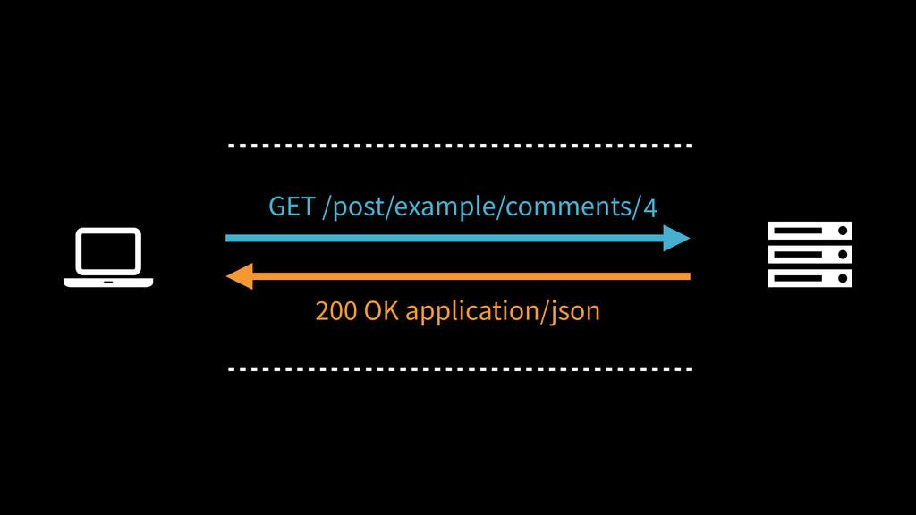 2 3 4 Ȑ GET /post/example/comments/ 200 OK appl...
