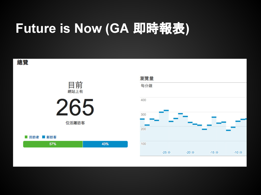 Future is Now (GA 即時報表)