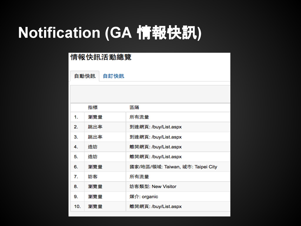 Notification (GA 情報快訊)