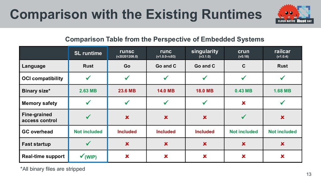 13 Comparison with the Existing Runtimes SL run...
