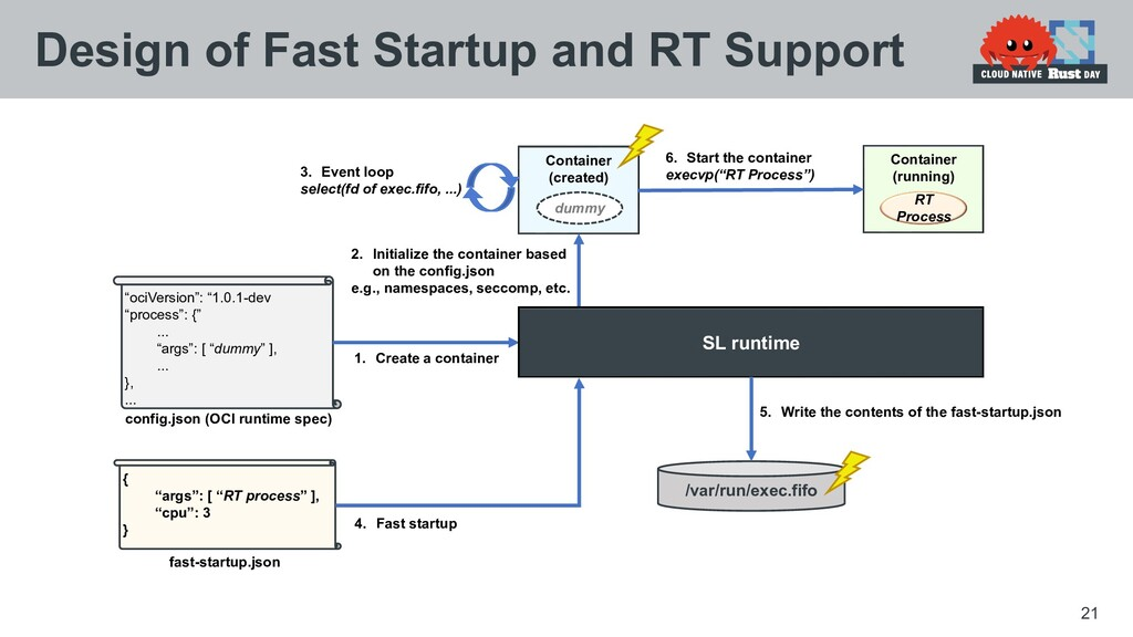 """21 Design of Fast Startup and RT Support { """"arg..."""