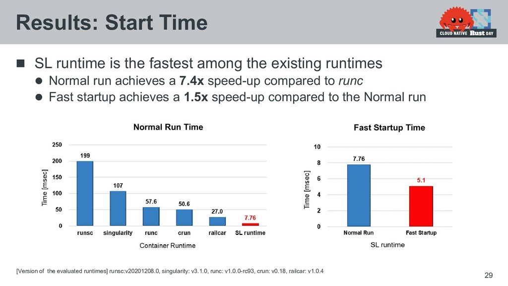  SL runtime is the fastest among the existing ...