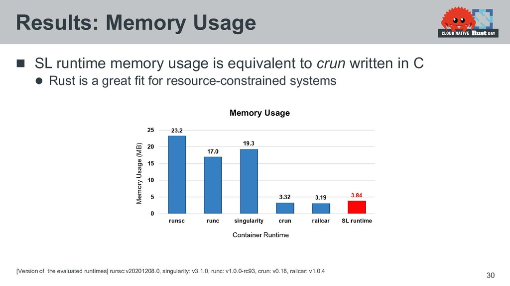  SL runtime memory usage is equivalent to crun...