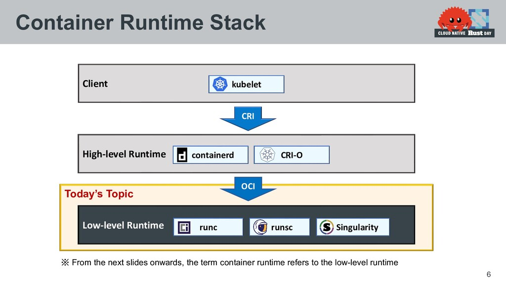 Today's Topic 6 Container Runtime Stack Client ...
