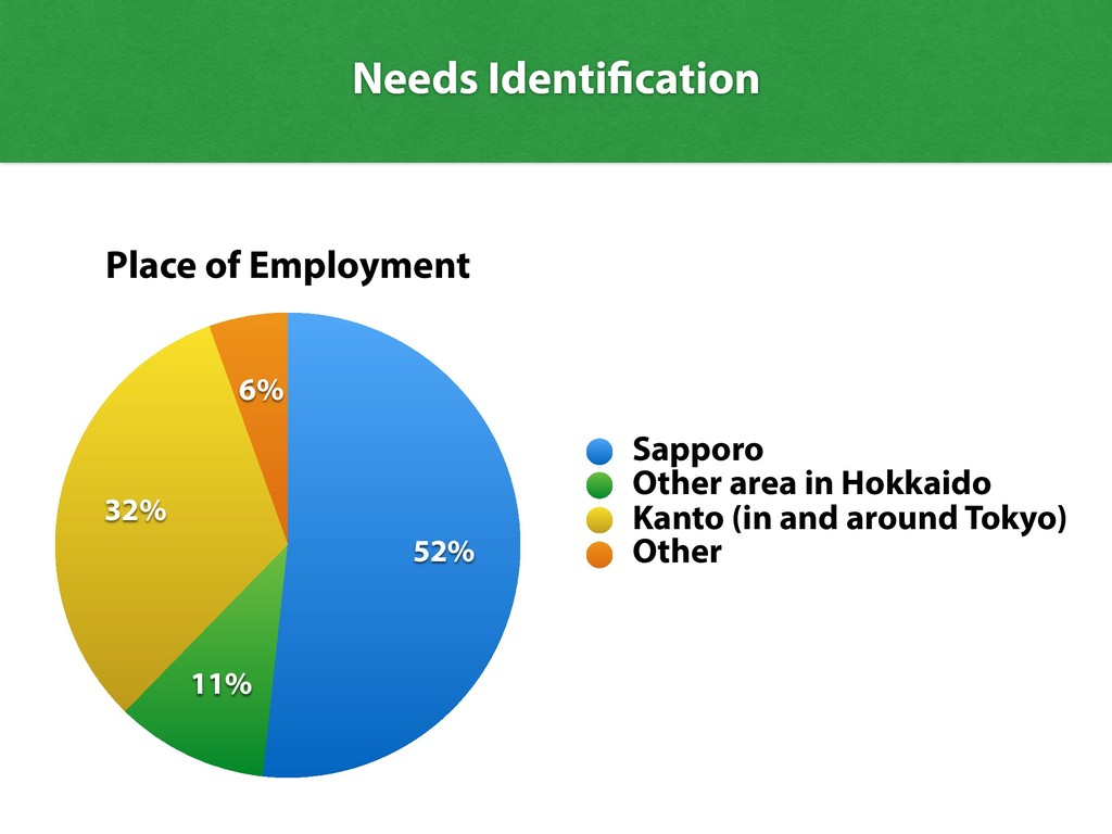 Needs Identification Place of Employment 6% 32%...