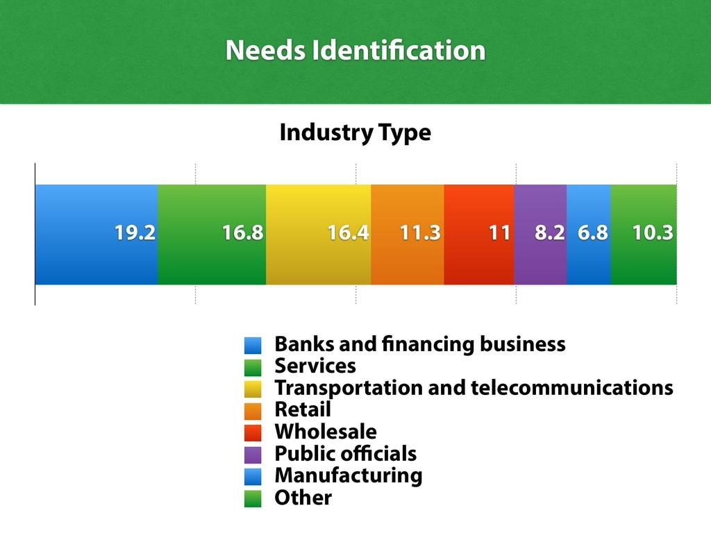 Needs Identification Industry Type 10.3 6.8 8.2...