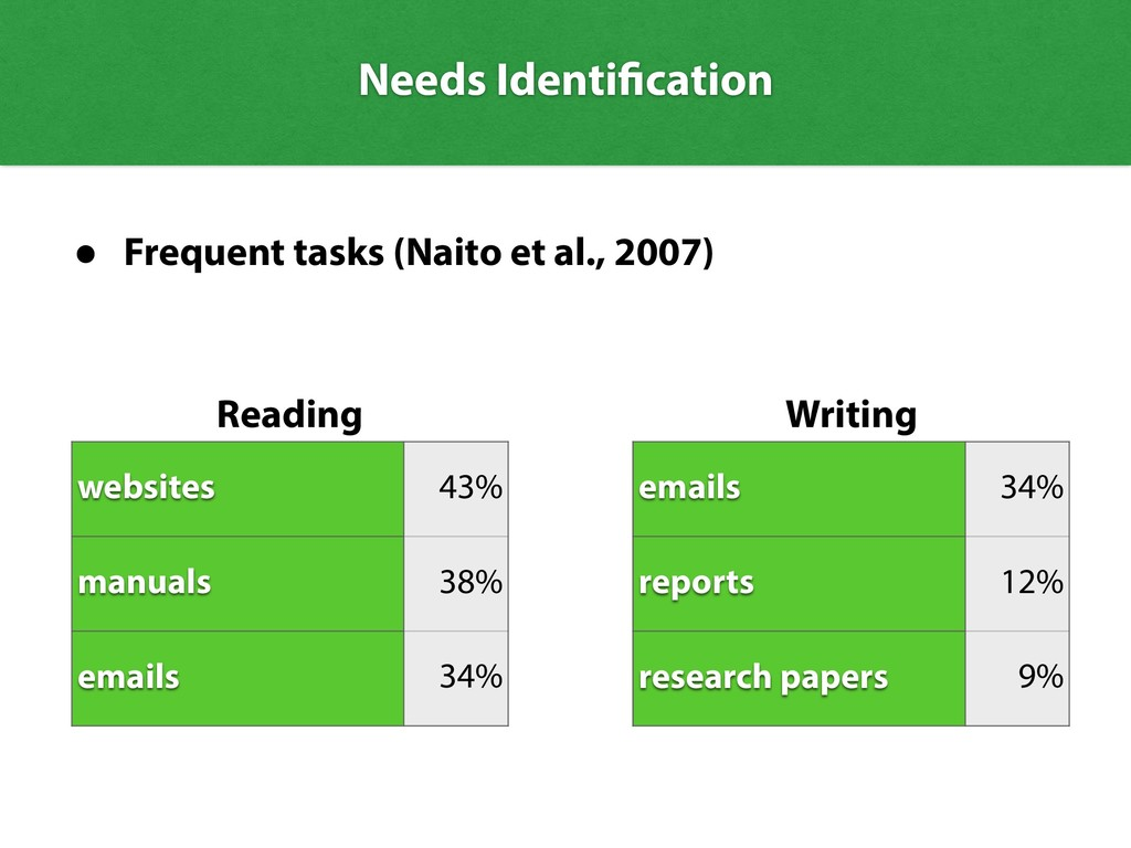 Needs Identification • Frequent tasks (Naito et...