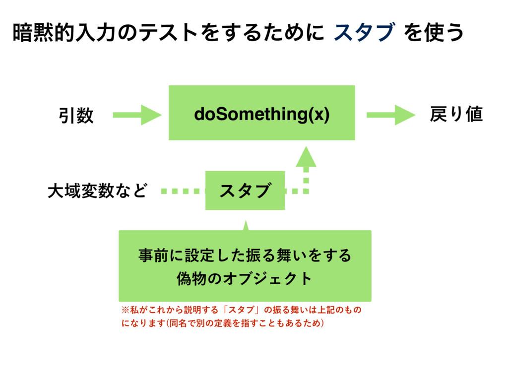 doSomething(x) Ҿ େҬมͳͲ લʹઃఆͨ͠ৼΔ͍Λ͢Δ ِͷΦϒδ...