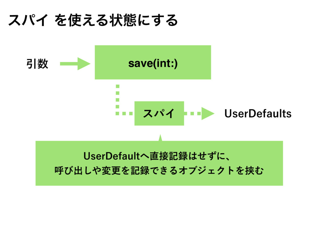 save(int:) Ҿ 6TFS%FGBVMUT εύΠ εύΠΛ͑Δঢ়ଶʹ͢Δ 6T...