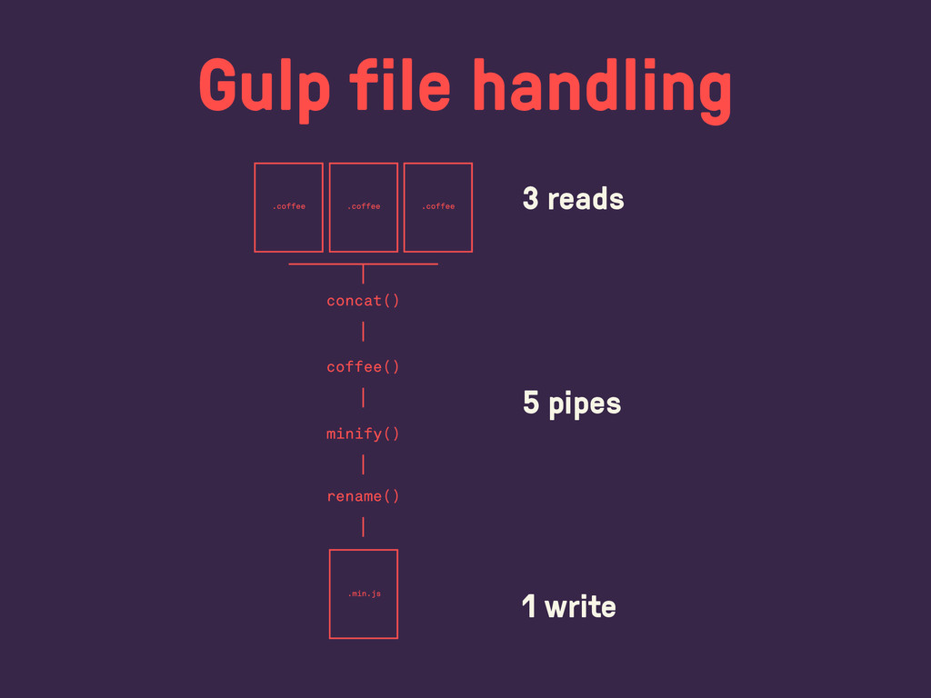 Gulp file handling 3 reads ! ! ! 5 pipes ! ! ! ...
