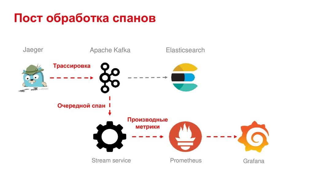 Пост обработка спанов Apache Kafka Elasticsearc...