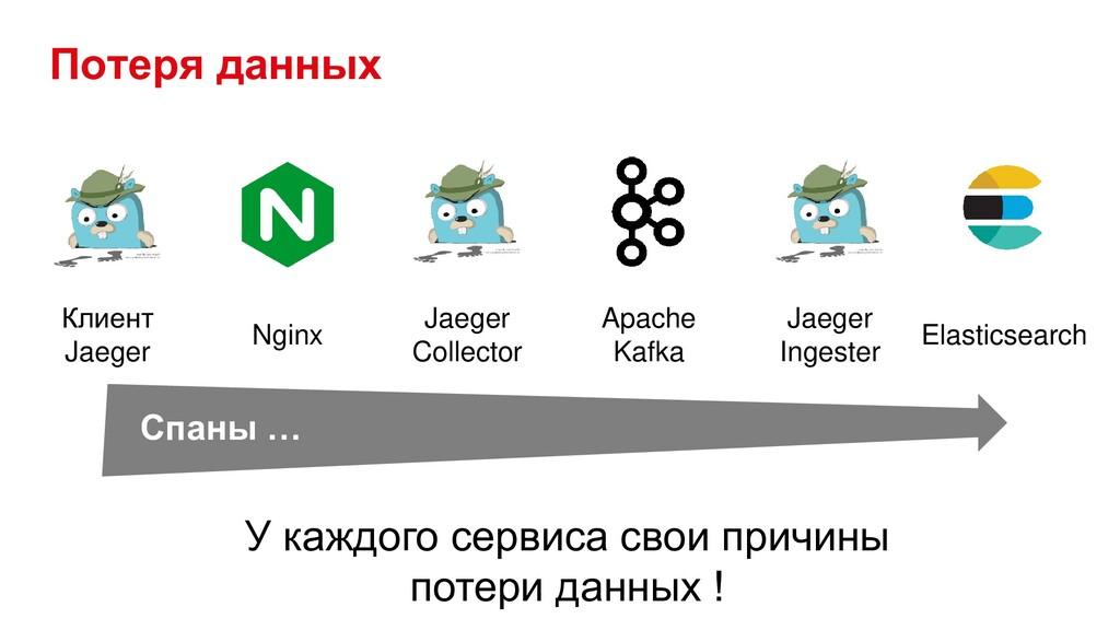 Потеря данных Клиент Jaeger Nginx Jaeger Collec...