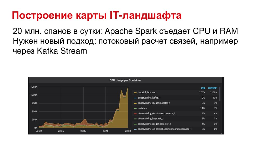 Построение карты IT-ландшафта 20 млн. спанов в ...