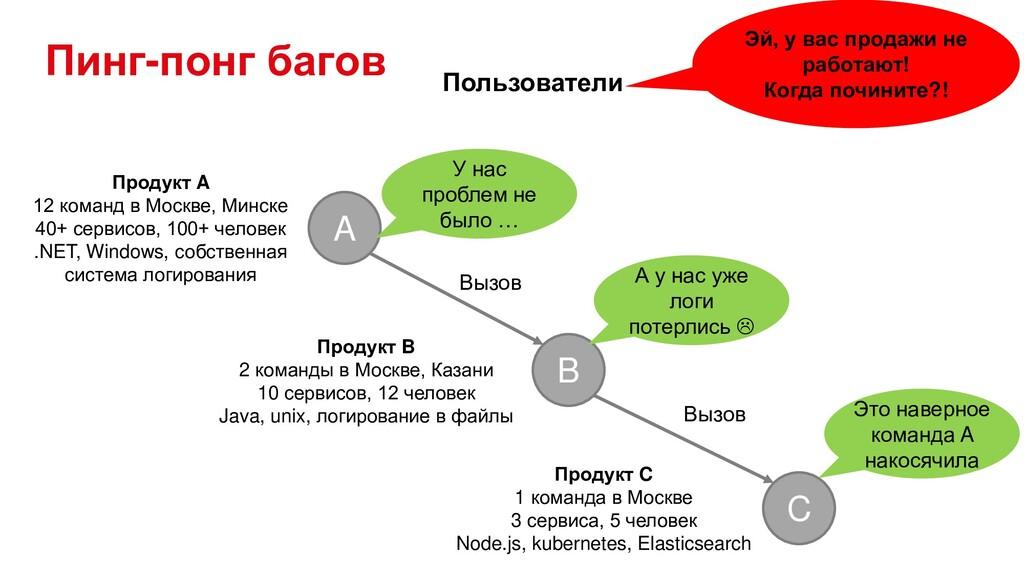 Пинг-понг багов Продукт C 1 команда в Москве 3 ...
