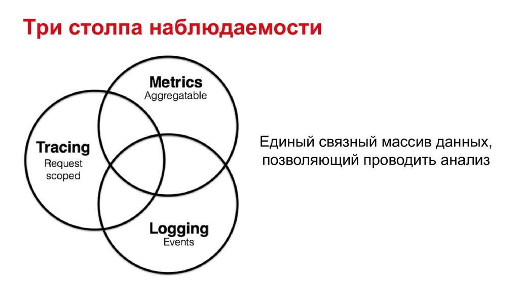 Три столпа наблюдаемости Единый связный массив ...