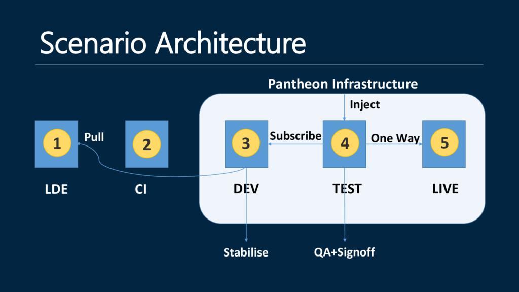 LDE Scenario Architecture Pantheon Infrastructu...