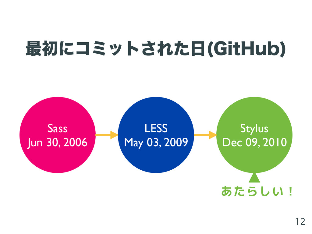 ࠷ॳʹίϛοτ͞Εͨ೔ (JU)VC  Sass Jun 30, 2006 LESS May ...