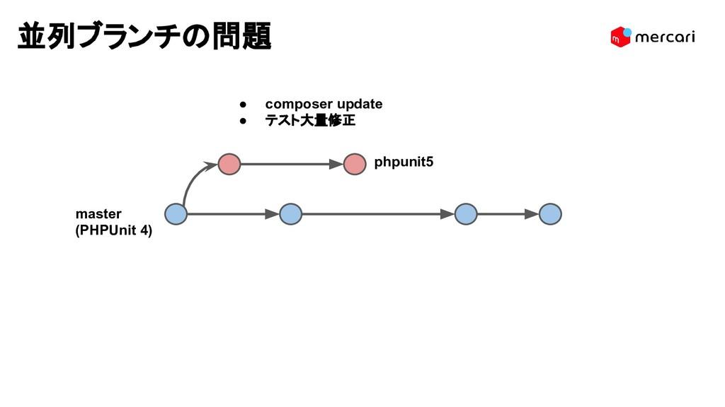 並列ブランチの問題 ● composer update ● テスト大量修正 phpunit5 ...
