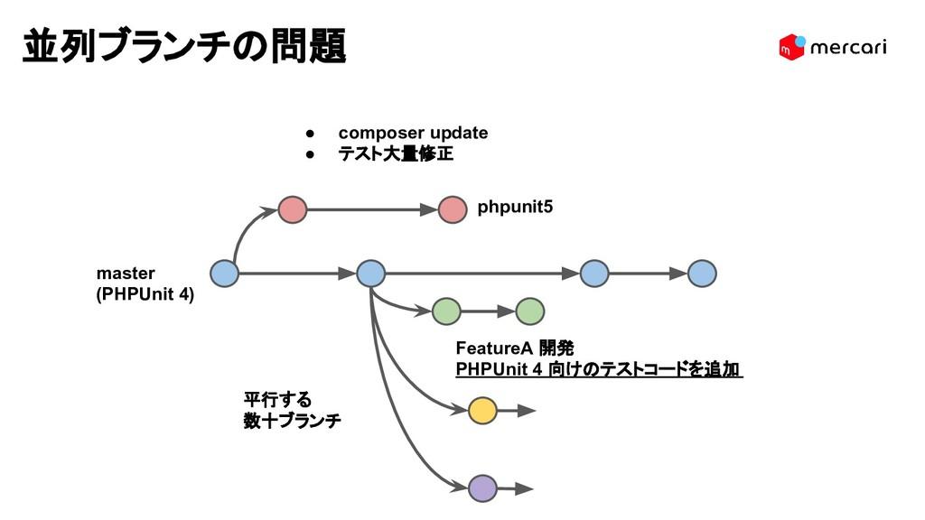 並列ブランチの問題 FeatureA 開発 PHPUnit 4 向けのテストコードを追加 ph...