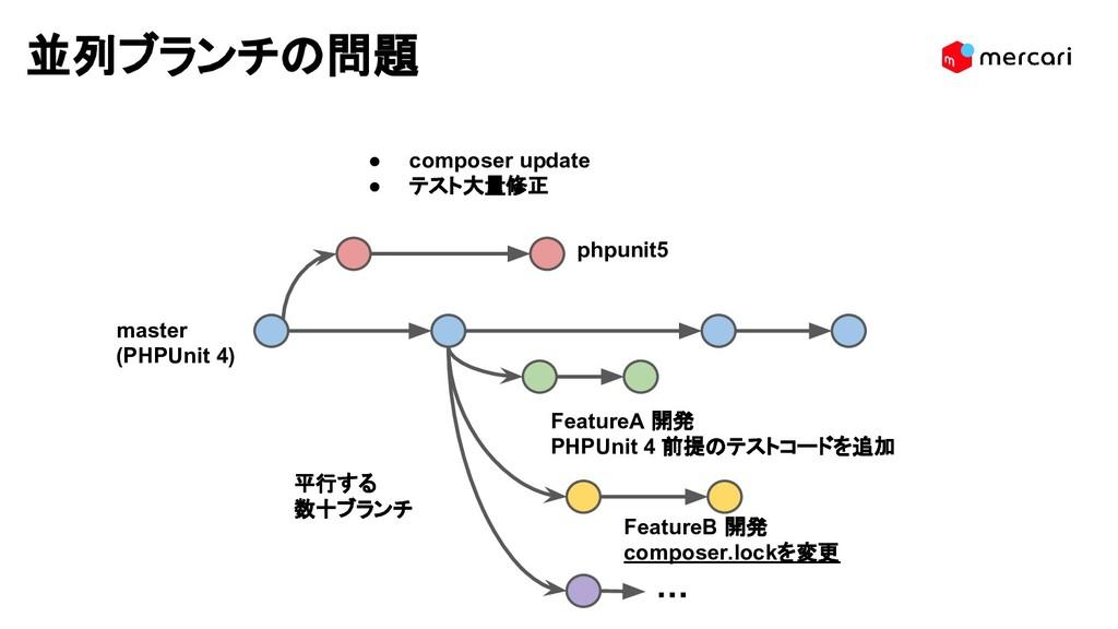 並列ブランチの問題 FeatureB 開発 composer.lockを変更 ・・・ phpu...