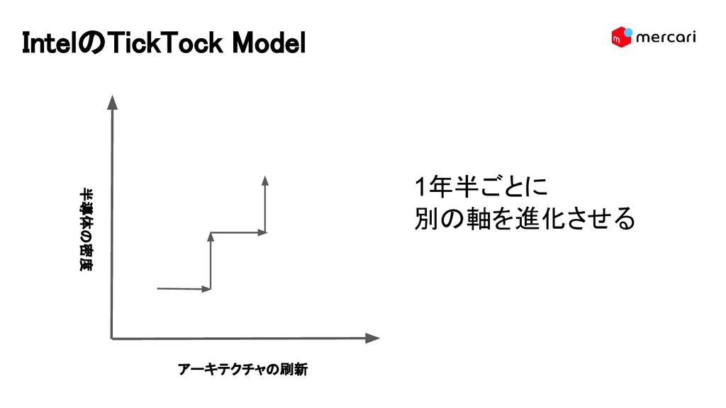 IntelのTickTock Model 半導体の密度 アーキテクチャの刷新 1年半ごとに 別...