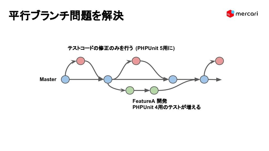 Master FeatureA 開発 PHPUnit 4用のテストが増える 平行ブランチ問題を...