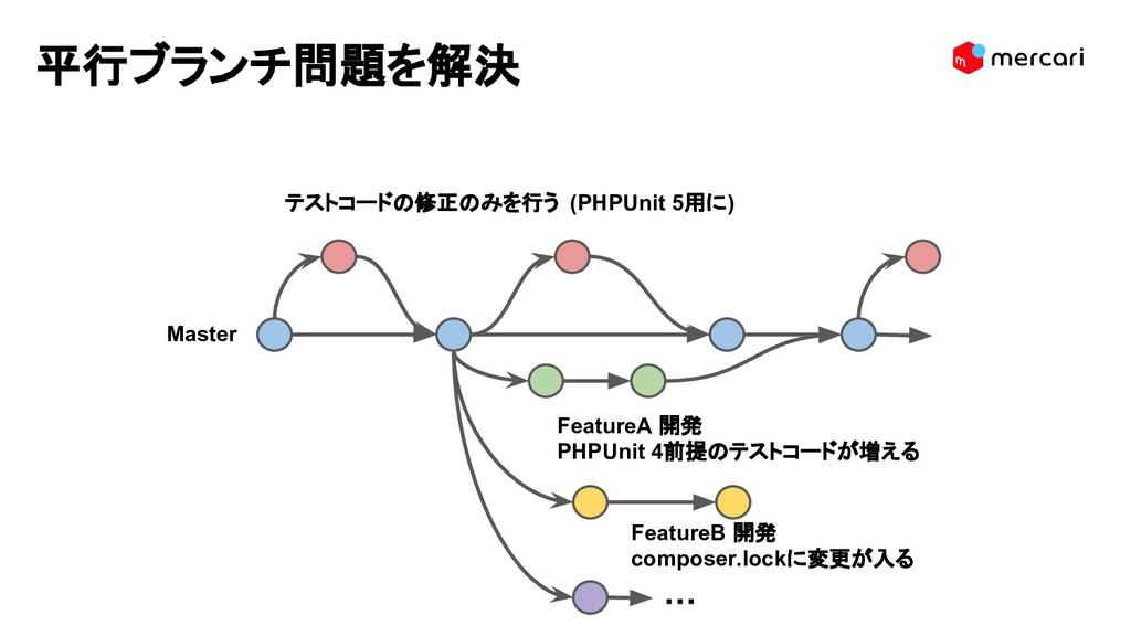 FeatureB 開発 composer.lockに変更が入る Master FeatureA...