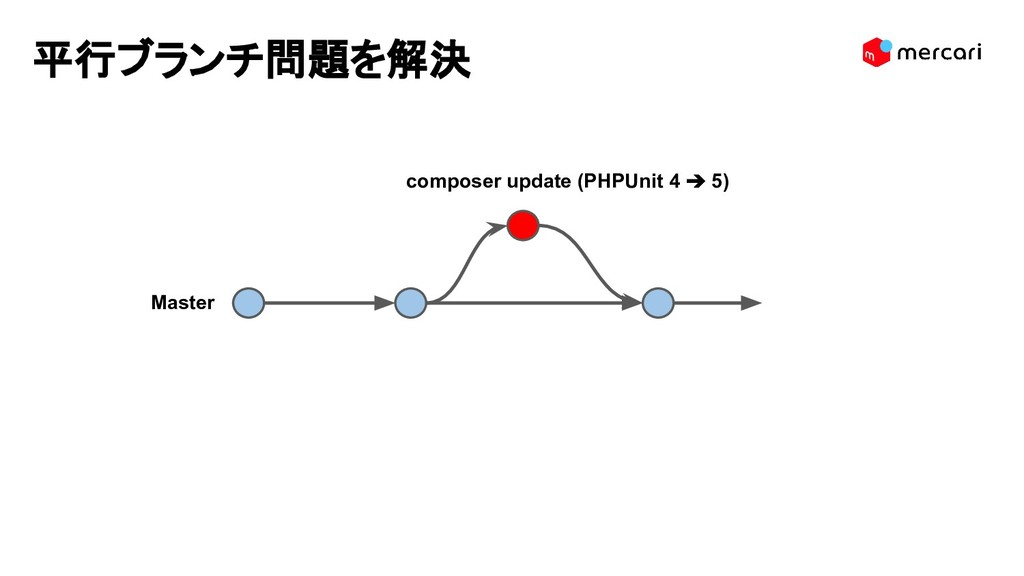 Master 平行ブランチ問題を解決 composer update (PHPUnit 4 ➔...