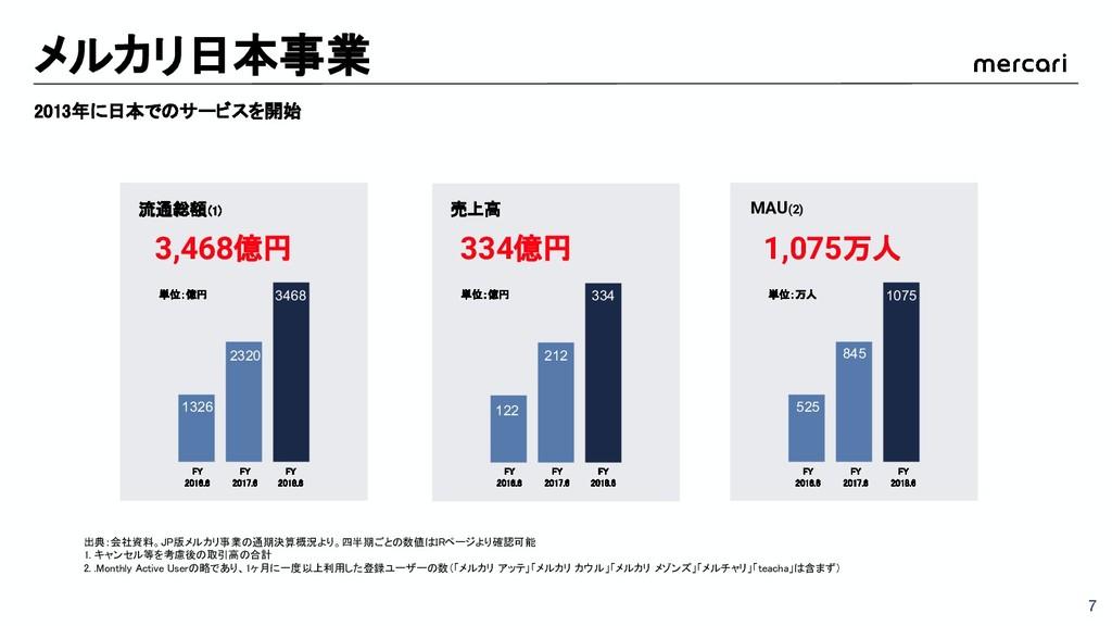 メルカリ日本事業 2013年に日本でのサービスを開始 出典:会社資料。JP版メルカリ事業の通期...
