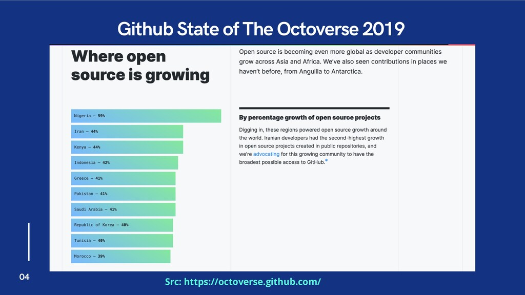 Github State of The Octoverse 2019 Src: https:/...