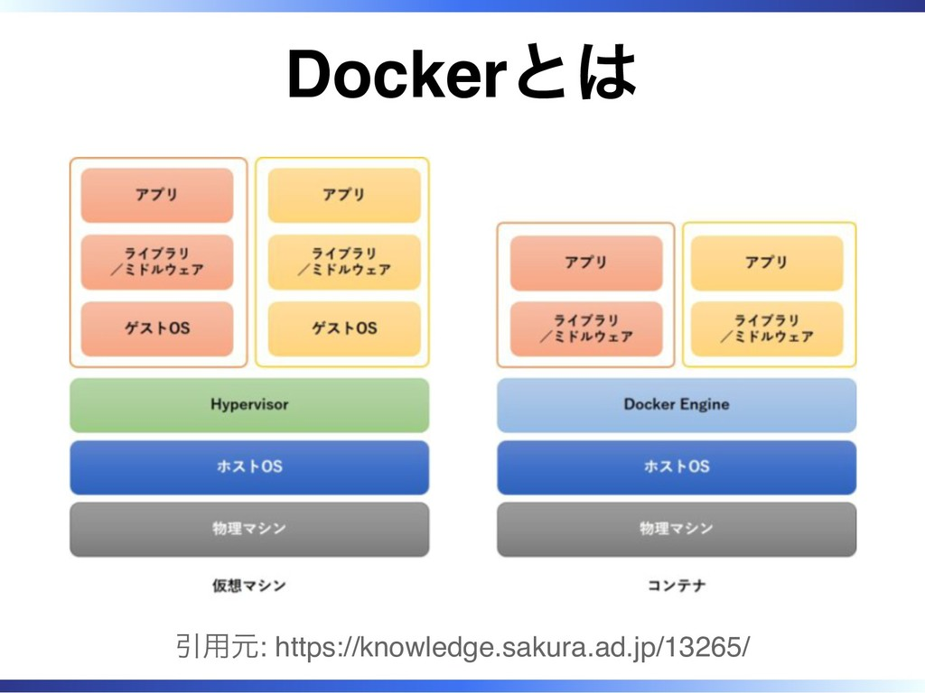 Dockerとは 引用元: https://knowledge.sakura.ad.jp/13...