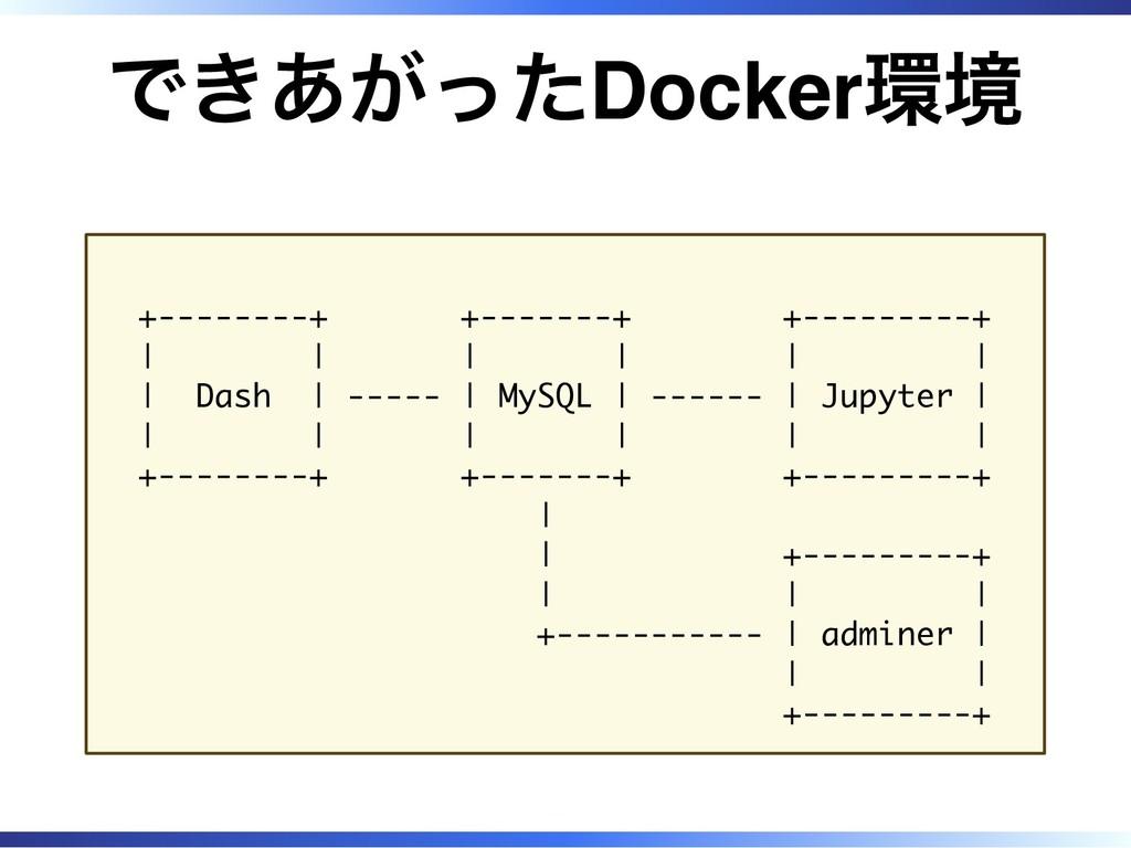 できあがったDocker環境 +--------+ +-------+ +---------+...