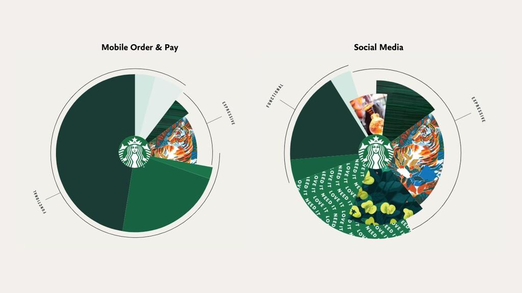 Mobile Order & Pay Social Media