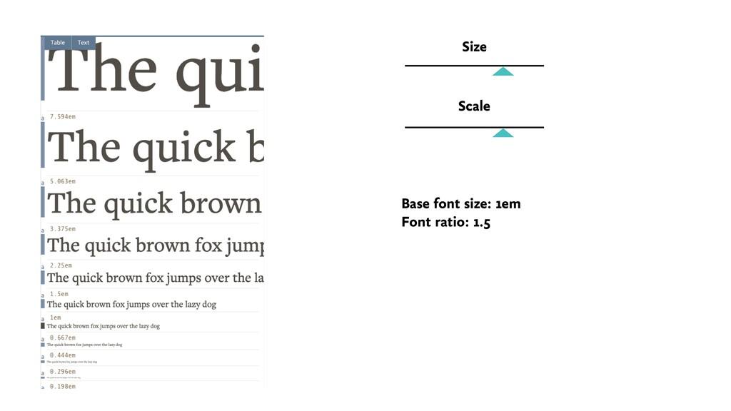Size Scale Base font size: 1em Font ratio: 1.5