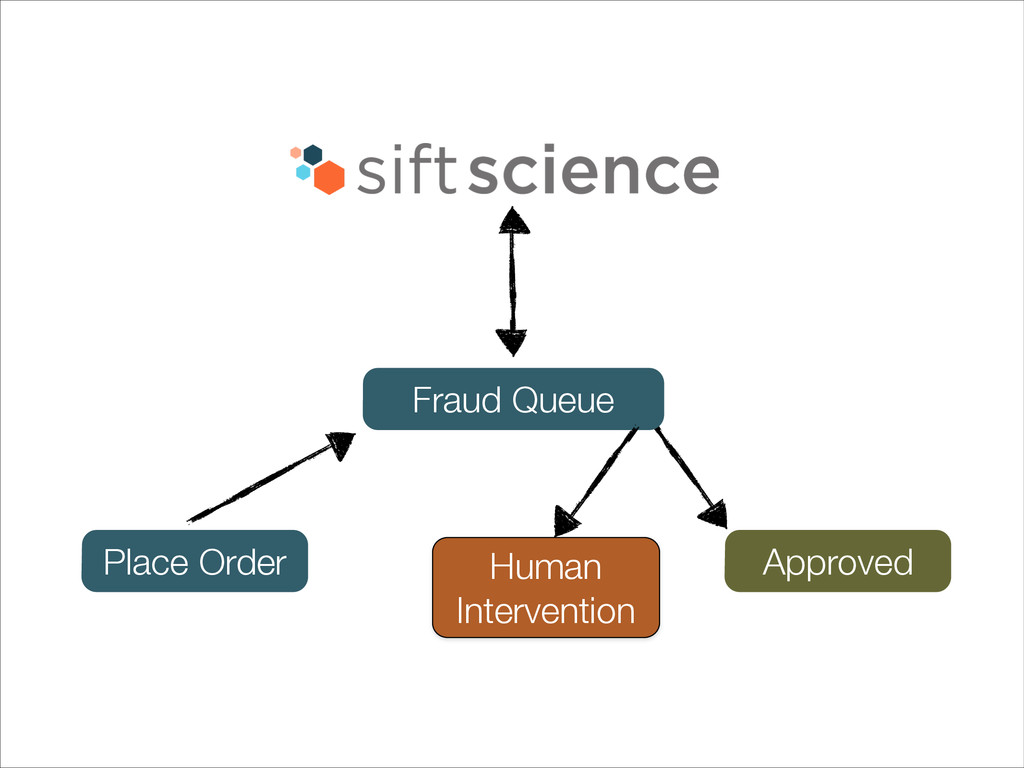 Place Order Fraud Queue Approved Human Interven...