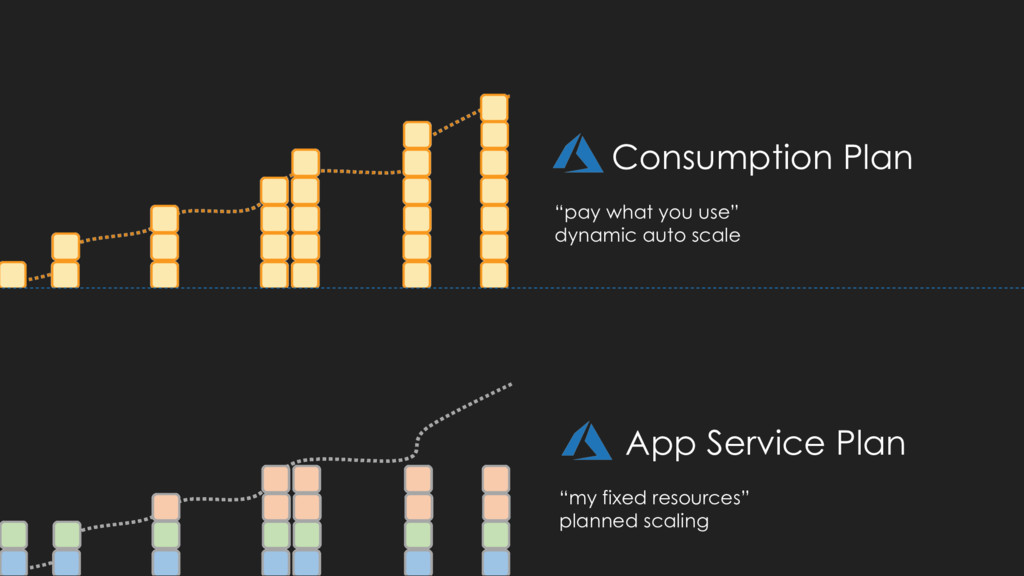 "Consumption Plan ""pay what you use"" dynamic aut..."