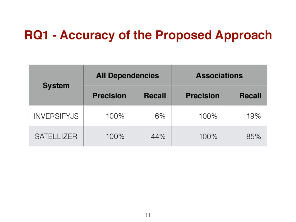 11 RQ1 - Accuracy of the Proposed Approach Syst...