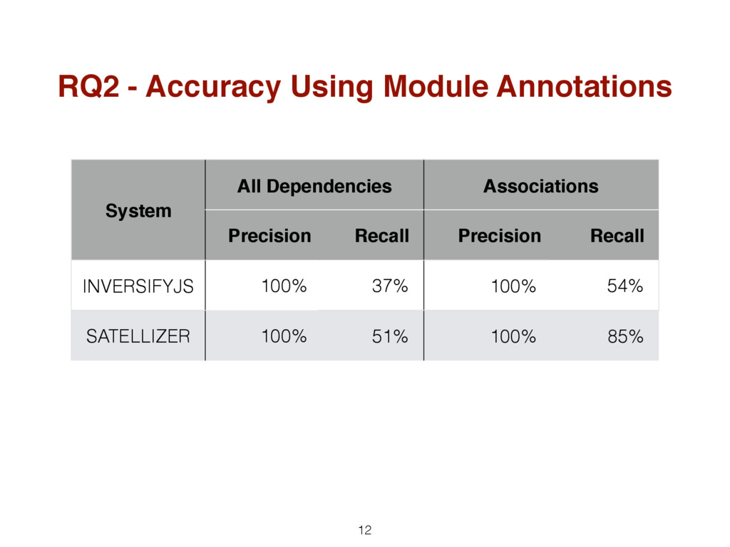 12 RQ2 - Accuracy Using Module Annotations Syst...